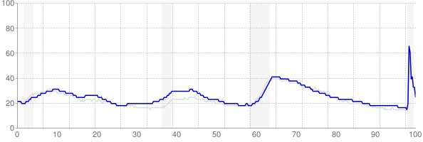 Washington monthly unemployment rate chart from 1990 to October 2020